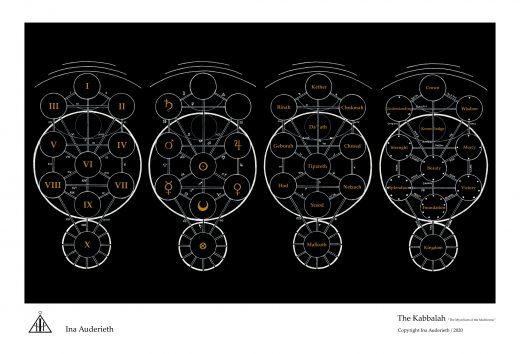 The Kabbalah by Ina Auderieth